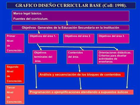 Modelo Curricular De Cesar Coll Dise 241 Ocurricular Apuntes Reducido