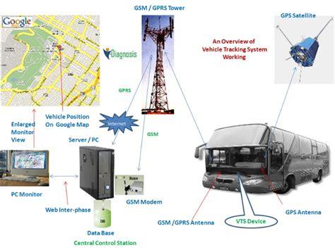vehicle tracking systems vehicle tracking system gps tracker trackmygaddi