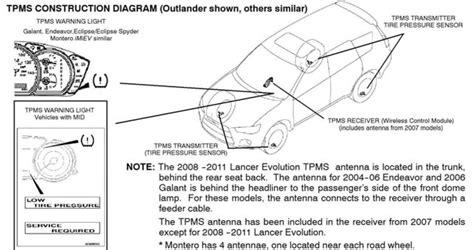 tire pressure monitoring 1999 mitsubishi galant parental controls 2005 yukon wiring diagram 2008 yukon wiring diagram wiring diagram odicis