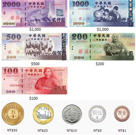 currency converter taiwan visitor information