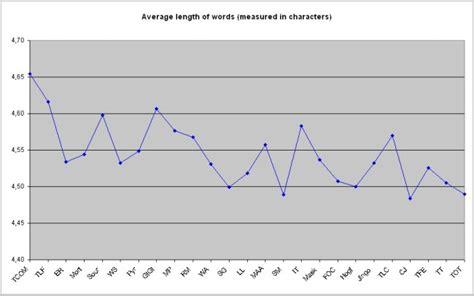 dissertation length average dissertation length