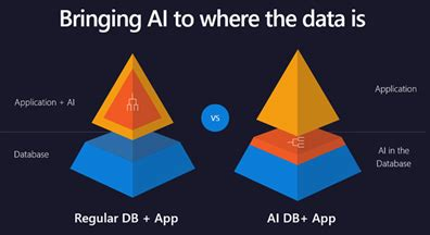 now serving: more ai with your big data | machine learning