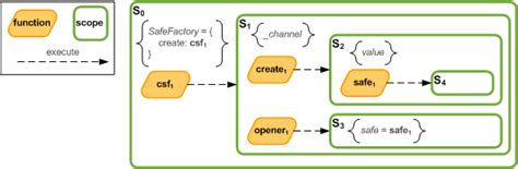 pattern state javascript safe factory pattern private instance state in