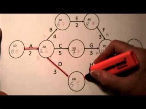 gestion de projet 7 diagramme de gantt et la repr 233 sen