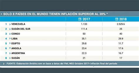 aumento de precios gestin sindical argentina es el s 233 ptimo pa 237 s con m 225 s inflaci 243 n en todo el