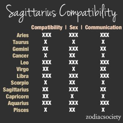 41 best sagittarius compatibility images on pinterest