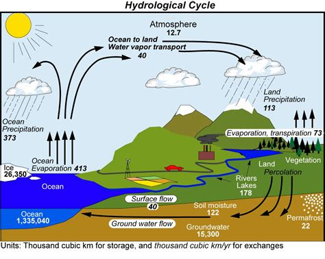 water cycle diagram connecting earth s water cycle to climate change ucar