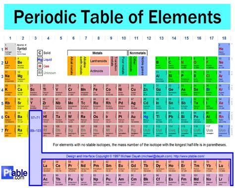Periodic Table Names And Symbols by Periodic Table With Names Symbols Atomic Mass And Number