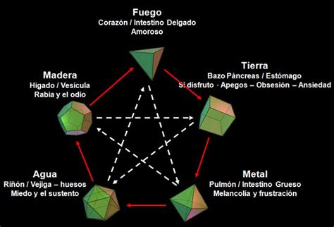 geometria sagrada 17 best images about mandalas on mandalas sons and search