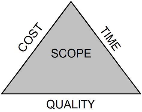 triple constraints definition of project management