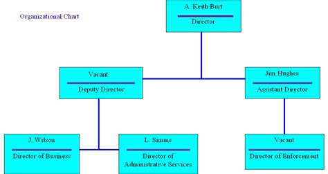 printable organizational chart 6 best images of free printable household organization