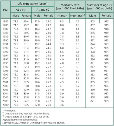 expectancy tables 2017 expectancy table by year brokeasshome com