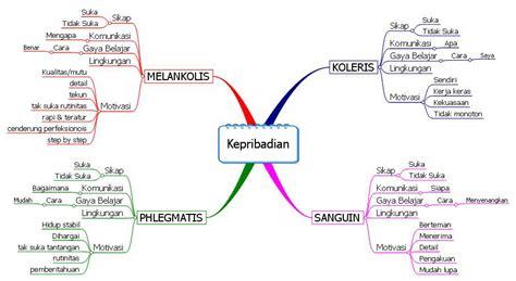 Jenis Map Buat Lamar Kerja by Bagaimana Mind Mapping Diterapkan Dalam Membuat