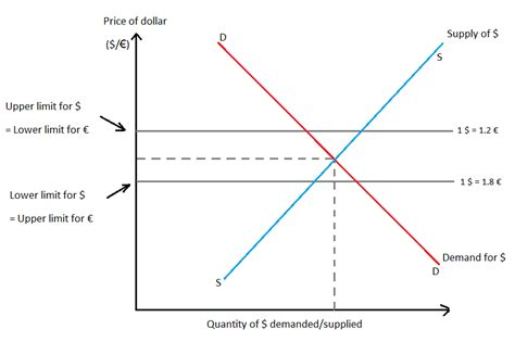 commercial model rates fixed exchange rate system wikipedia