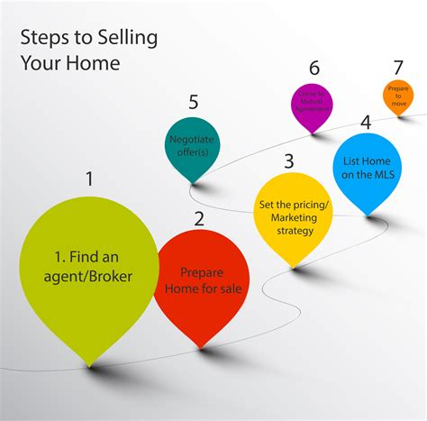 steps to buying a house in california steps to selling a house and buying a new one 28 images 100 decorating to sell