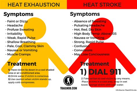 heat stroke signs news cysa district vii
