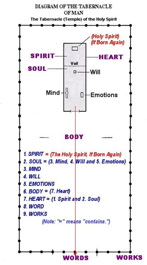 layout man meaning you are the temple of the holy spirit