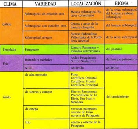recorriendo la geografía argentina: variedades de climas y