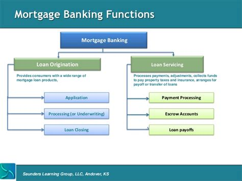 What Bank Holds The Mortgage On This House Mortgage Banking Overview