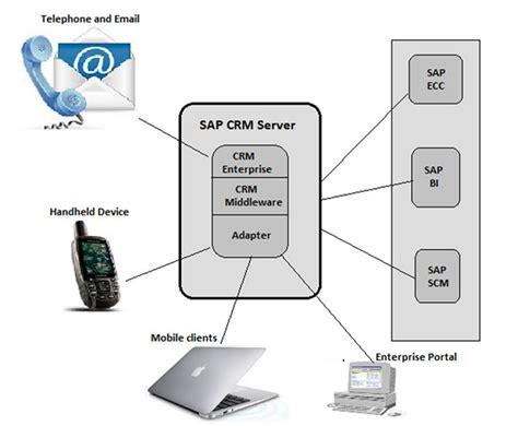 tutorialspoint abap sap crm architecture