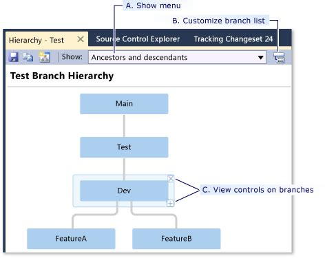 visual studio layout hierarchy view the branch hierarchy of a team project