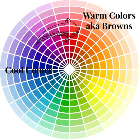 color wheel for color wheel for makeup artist saubhaya makeup