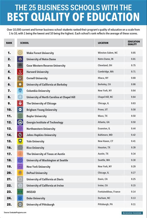 List Of Top 100 Mba Schools In The World by The 25 Business Schools That Offer The Best Education