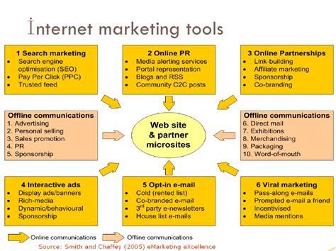 interactivity seotoolnet com e marketing communication