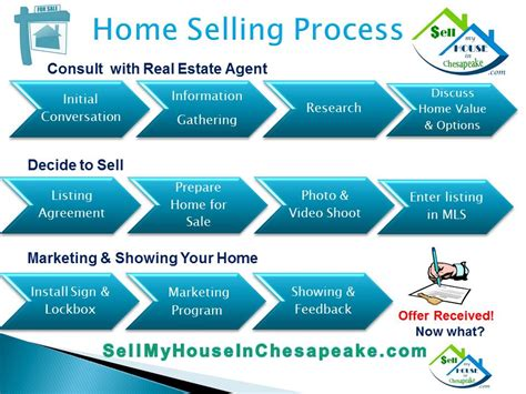 process of selling a house and buying a new one buying and selling a house process 28 images 17 best images about real estate home