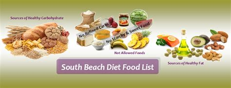 South Beach Diet Food List for Phase 1 and Phase 2 - Diet ... Atkins Shake Recipes