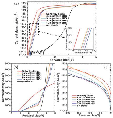 gan schottky diode breakdown voltage gallium nitride schottky diode 28 images gold free vertical gallium nitride schottky barrier