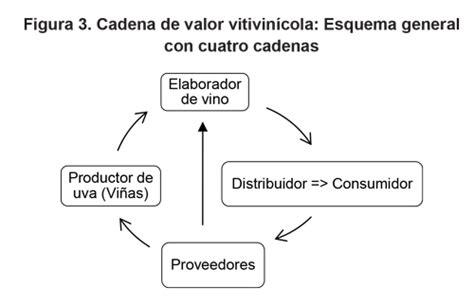 cadena productiva humana cadena de valor econ 243 mico del vino de baja california m 233 xico