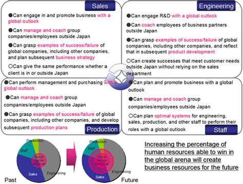 global human resources strategy responsibilities to employees corporate social