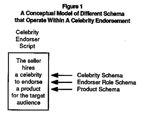 define of celebrity endorsement celebrity endorsements scripts schema and roles