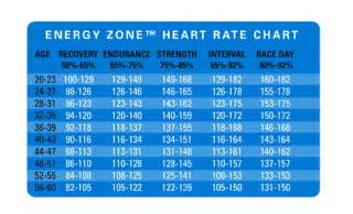 Get up amp go know your body heart rate monitor