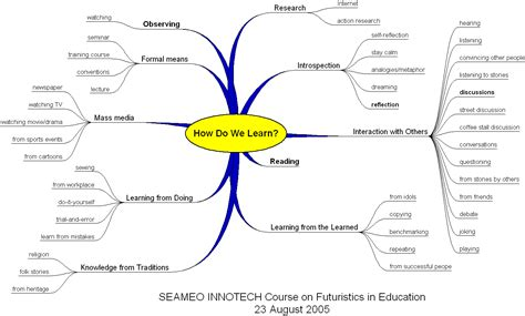 mind map apin talisayon s weblog