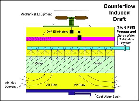 design criteria cooling tower cooling tower and condenser water design part 10 how
