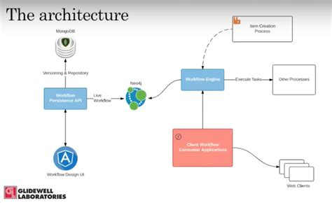 workflow architecture streamlining processes with neo4j at glidewell laboratories