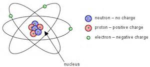 How Many Protons Neutrons And Electrons Does Nitrogen C3 Unit 1 Doc S Chemistry Lessons