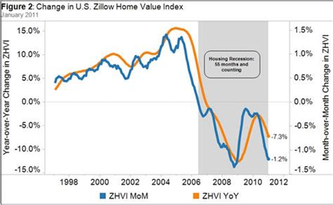 home value depreciation accelerates 171 mypropertyvalue