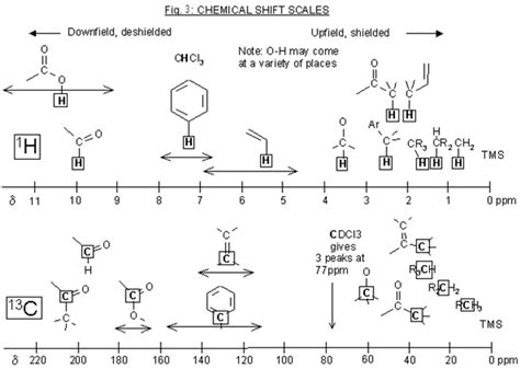 Hnmr Table by Introduction To Nmr Spectroscopy Chemistry Libretexts