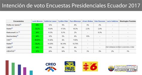 tabla de asignacion presupuesto para provincias del ecuador intenci 243 n de voto encuestas segunda vuelta ecuador 2017