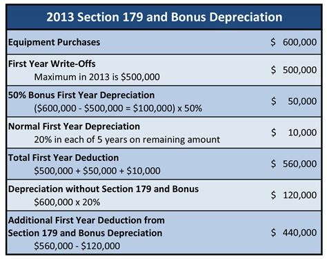section 179 deductions section 179 and bonus depreciation in 2013