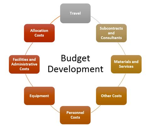 budget development process pictures to pin on pinterest
