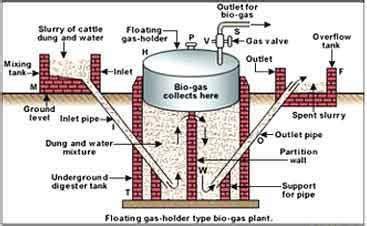 gobar gas plant design diagram gobar gas aman bagh