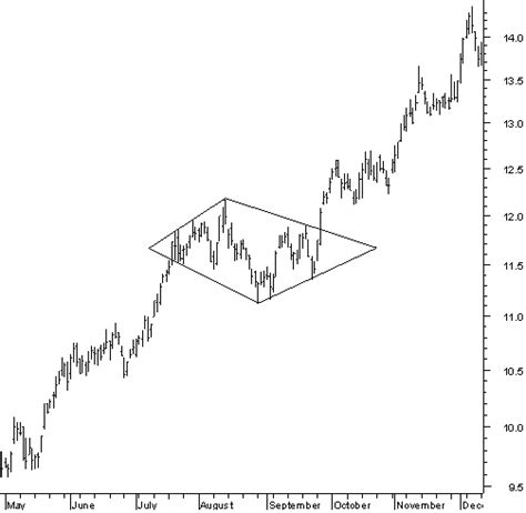 diamond pattern in stock market chart patterns with the diamond pattern