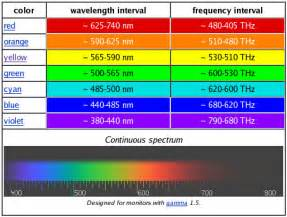 wavelength color spectrum the physics of color vision and color blindness what is