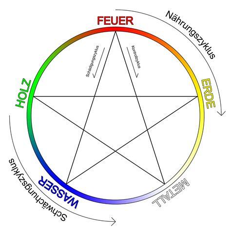 Welches Sternzeichen Passt Zum Schützen by 5 Elemente Lehre