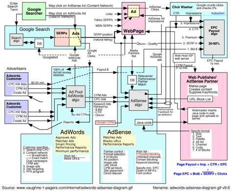 adsense network google adwords adsense block diagram vaughn s summaries