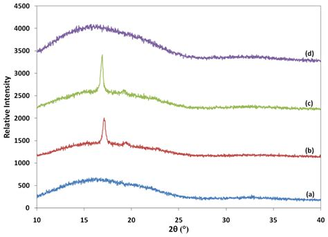 xrd pattern of polyethylene ijms free full text a comparative study on the